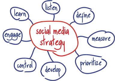 El Community Manager no lo es todo en Social Media